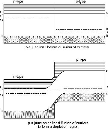 Junctions Depletion Regions Band Bending Fermi Levels